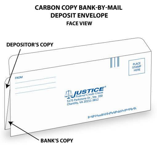 Carbon copy bank-by-mail deposit envelope shown illustrated with face of envelope imprinted with financial institution's return address, IMB barcode, FIM, and place for postage. Also shows the double bangtail forms behind with copy indicating which is for depositor and which is for the financial institution.