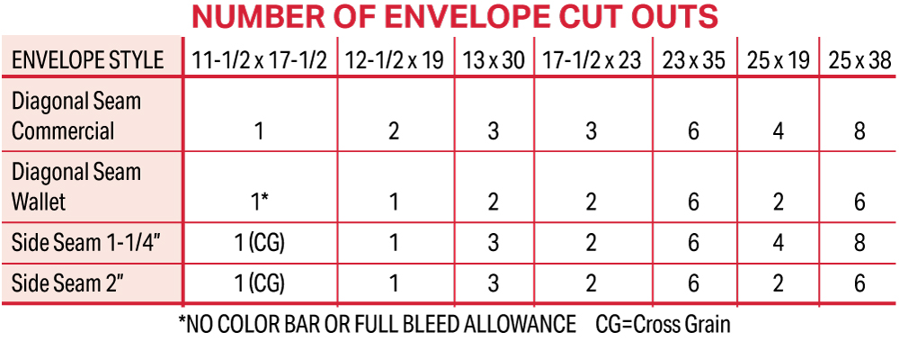 Number of Envelope Cut Outs